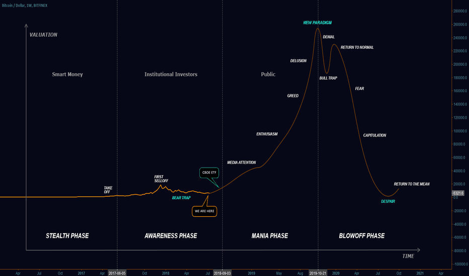 BTCUSD: BTC Explained - What If Bitcoin Has Bottomed and What Lies Ahead