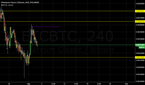 ETCBTC: Will ETC be back to the game?