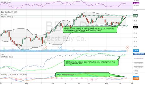 BBY: BBY Earnings Play; Unbalanced Iron Condor W/ $0 Upside Risk