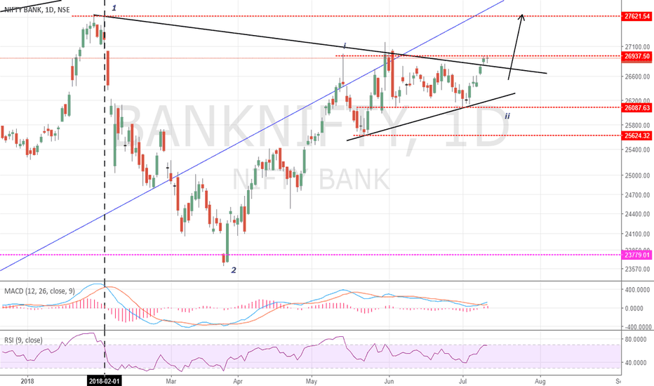 BANKNIFTY: BANKNIFTY : Long For Targets 27631