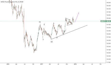 GBPJPY: pound yen