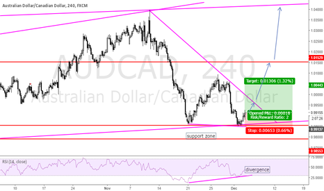 AUDCAD: double bottom at the base of channel