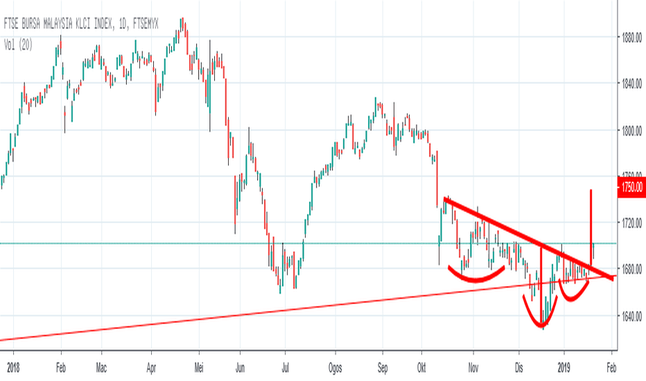 FBMKLCI: FBMKLCI : CORAK HEAD AND SHOULDERS TERBALIK