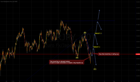 EURJPY: EUR/JPY, NAKED CHART, IMPULSE.