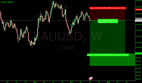 XAUUSD: Lets play a game
