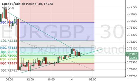 EURGBP: London Opening Short EUR/GBP Technical Setup