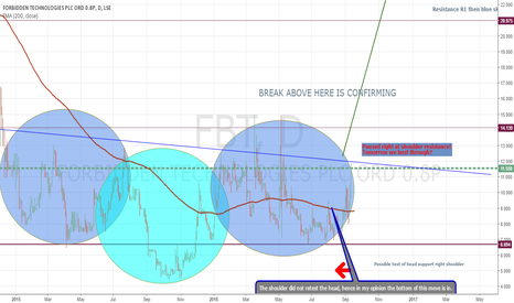 FBT: Inverted H&S playing out.
