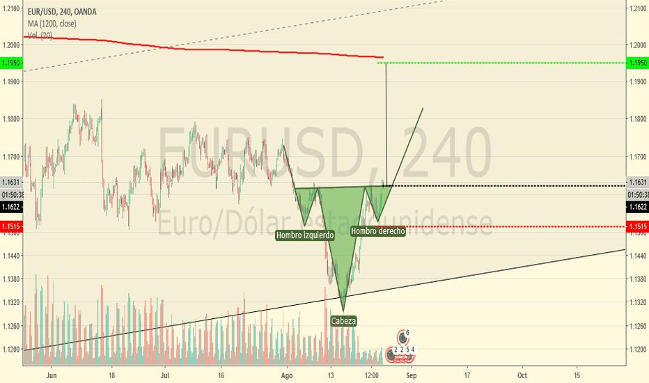 EURUSD: Entrada EURUSD mercado