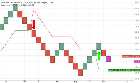TATAMOTORS: Tata motor good buy for short term investment