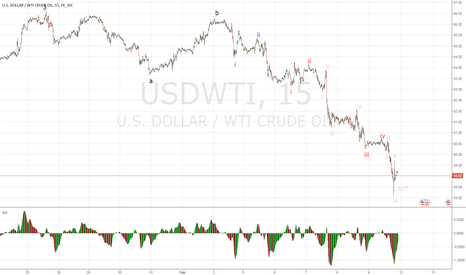 USDWTI: WTI  Corrective 4th wave - still a ways to go before complete