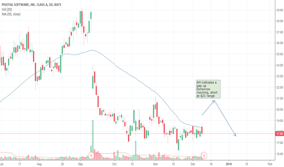 PVTL: PVTL Gap Up and Short Squeeze