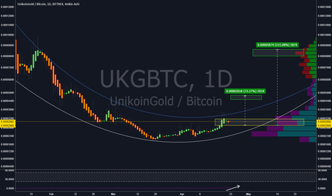UKGBTC: RSI floored on this thing