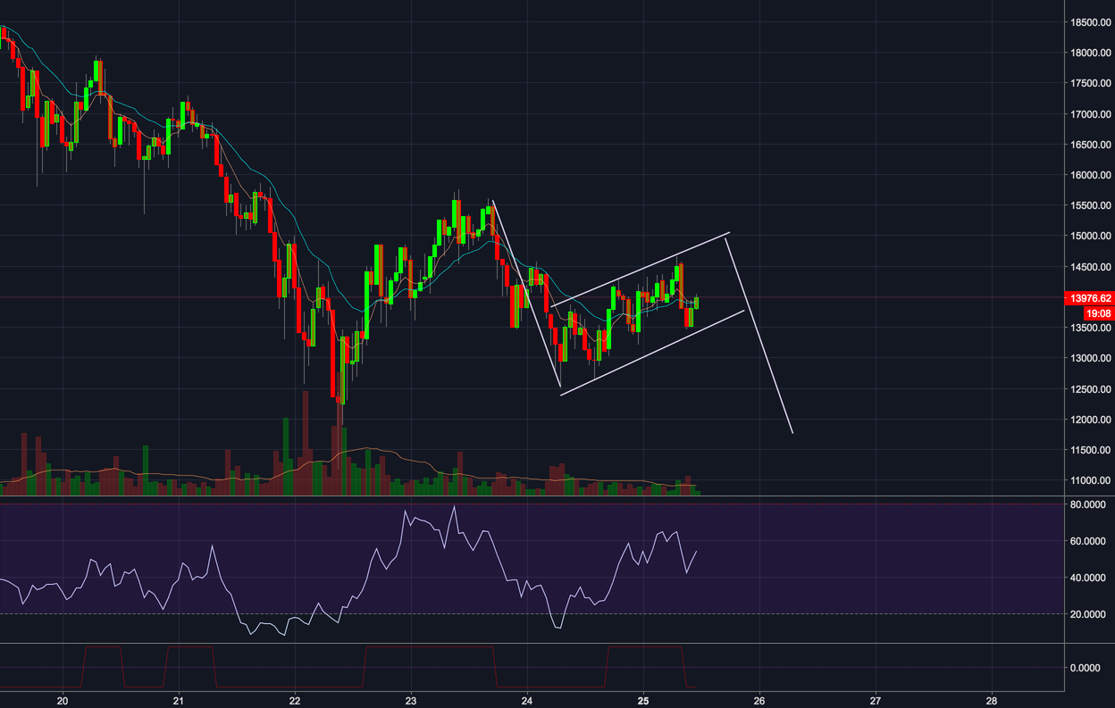 BTC bearish flag
