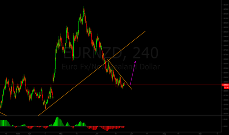 EURNZD: EURNZD might shoot up