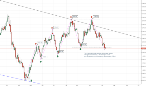 XAUUSD: Gold upward trend is broken!