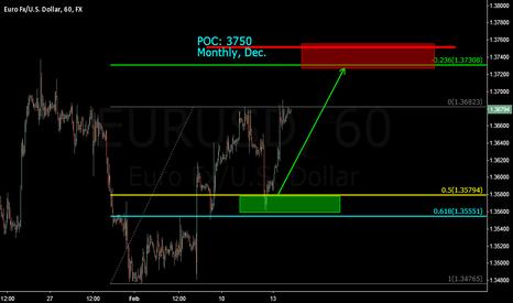 EURUSD: Euro headed higher