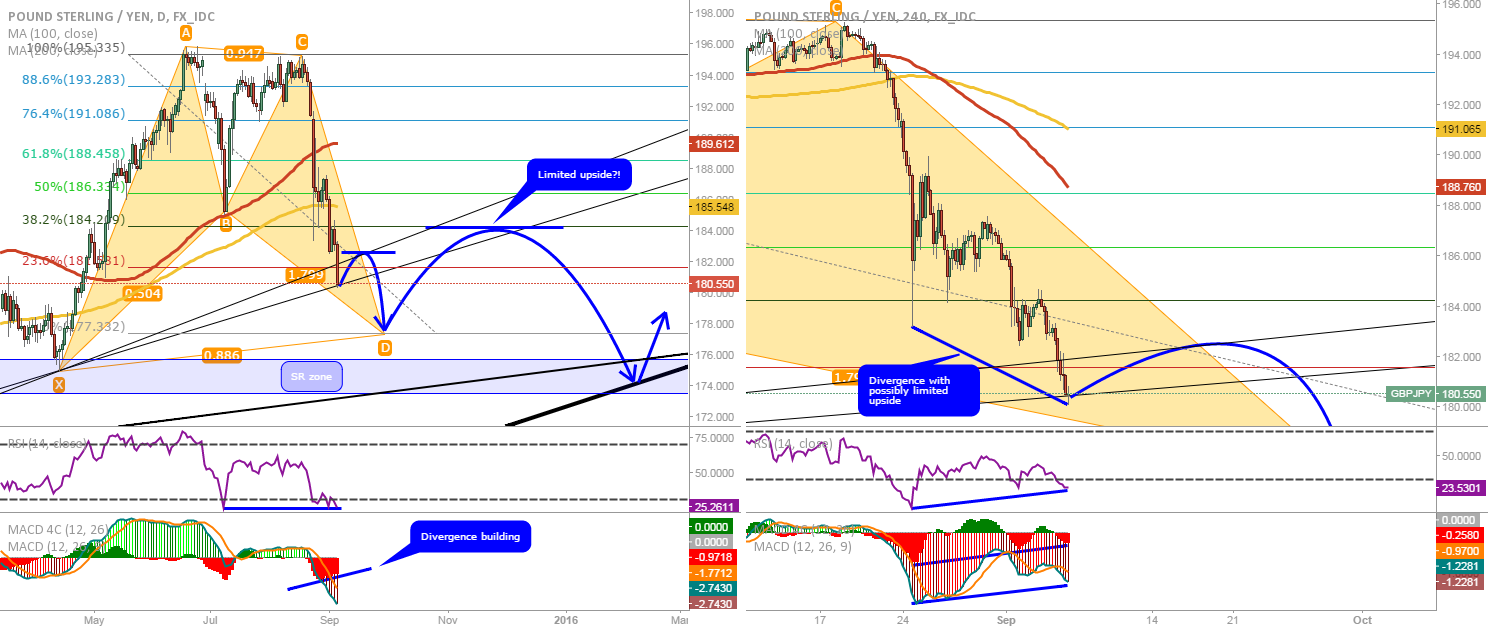 GBP/JPY: Possible bullish pattern with limited potential?