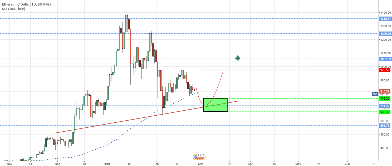 ETHUSD DAILY CHART Sell To Buy