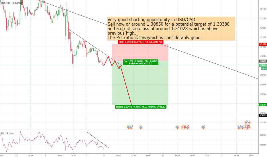 USDCAD: Very good shorting opportunity in USD/CAD