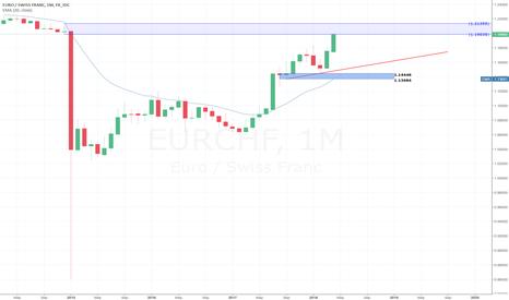EURCHF: EURCHF Sell Idea