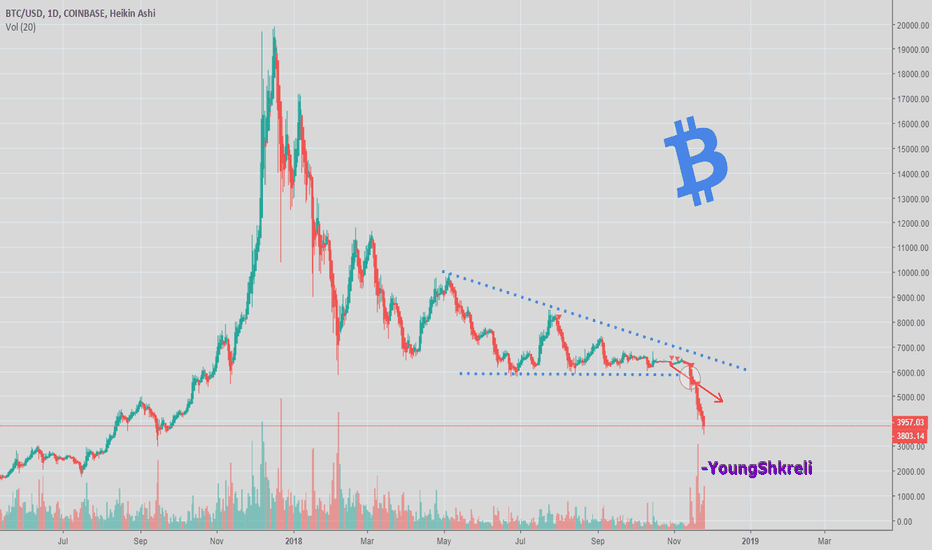 BTCUSD: Bitcoin and scaling your bets