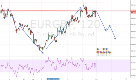 EURGBP: Are we seeing a repeat of structure?