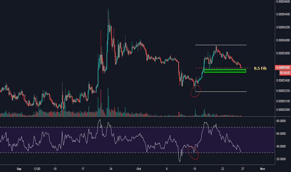 XLMBTC: XLM Long based on 0.5 Fib and oversold 4hr RSI