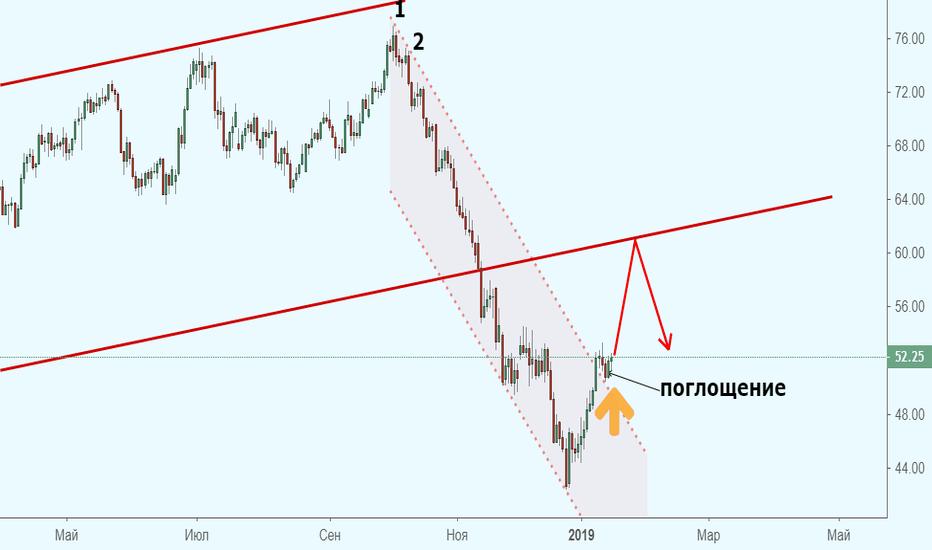 CL1!: Нефть решилась на рост. Надолго ли?