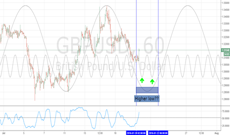 GBPUSD: GBPUSD weekly cycle update