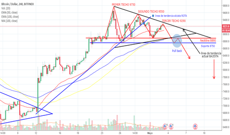 BTCUSD: BITCOIN: TRIPLE TECHO : TENDENCIA BAJISTA.