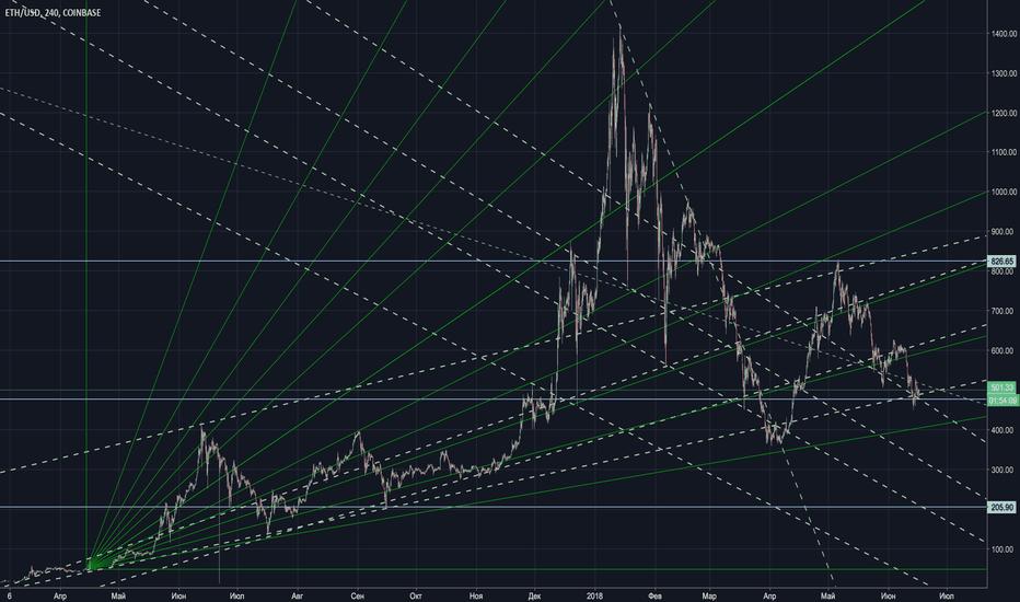 ETHUSD: ETH-USD