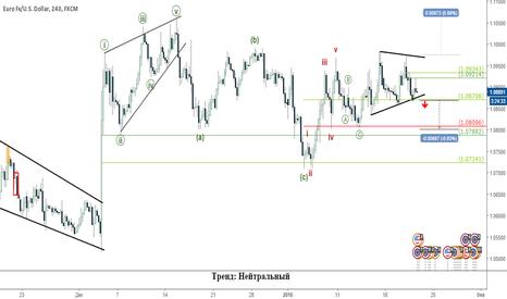 EURUSD: EURUSD в преддверии заседания ЕЦБ