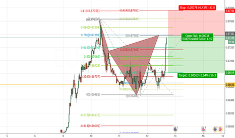 EURGBP: BEARISH CYPHER PATTERN