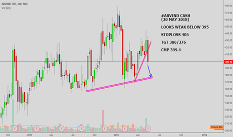 ARVIND: #ARVIND CASH : LOOKS WEAK BELOW 395