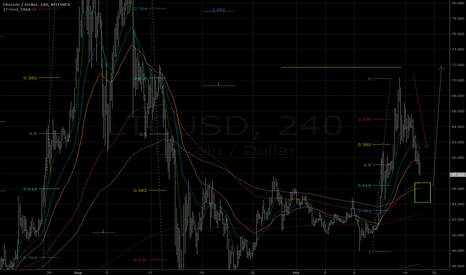 LTCUSD: Long in 55 area