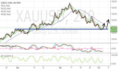 XAUUSD: Gold meet a chance for long at this palce