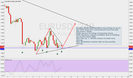 EURUSD: Go long after breakout?