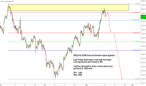 XAUUSD: GOLD hit 0.886 level and bearish signal appears.