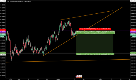USDCNH: ......