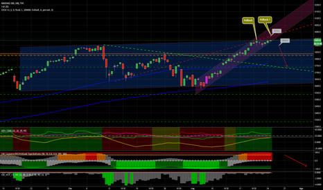 NDX: NASDAQ 100, sonda territori inesplorati...