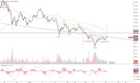 BTCUSD: Bitcoin inverse H&S