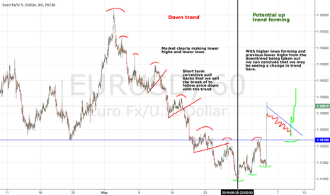 EURUSD: EURUSD the Basics of Following the Trend