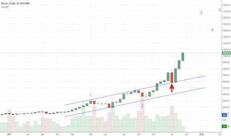 BTCUSD: Bitcoin -Opuszczenie górą kanału bazowego wskazuje na siłę rynku