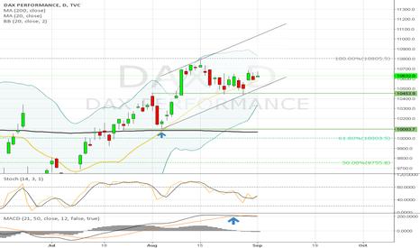 DAX: UPDATE DAX - Still long