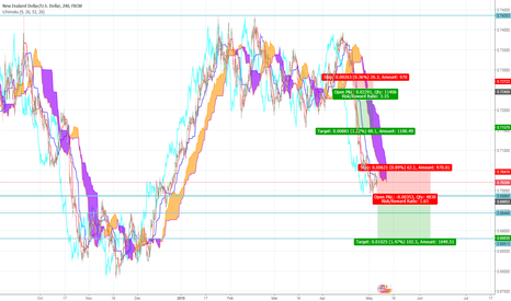 NZDUSD: Kiwi going down under? Ichimoku - NZD/USD Short Trade Idea