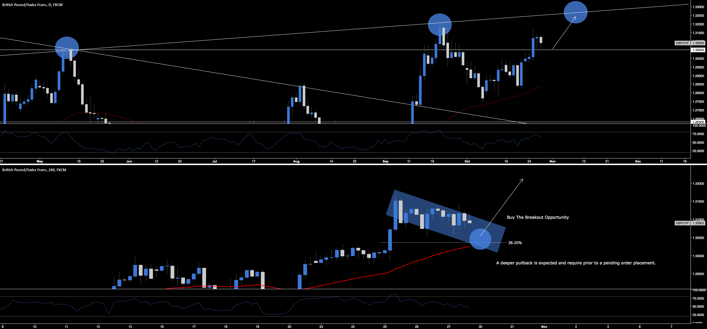 GBP.CHF - Break & Retest Long Opportunity