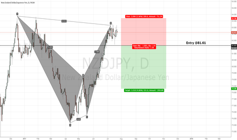 NZDJPY: NZDJPY Short Play