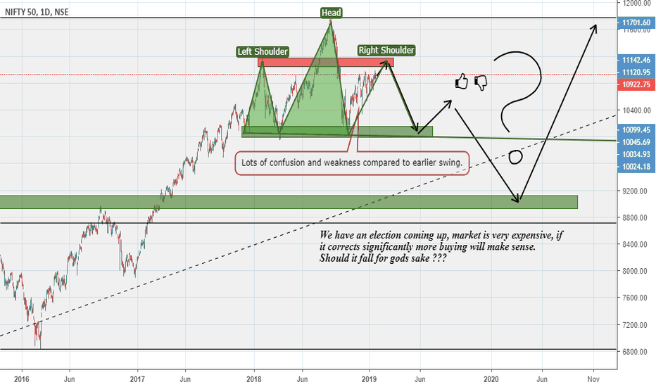 NIFTY: Nifty's Direction