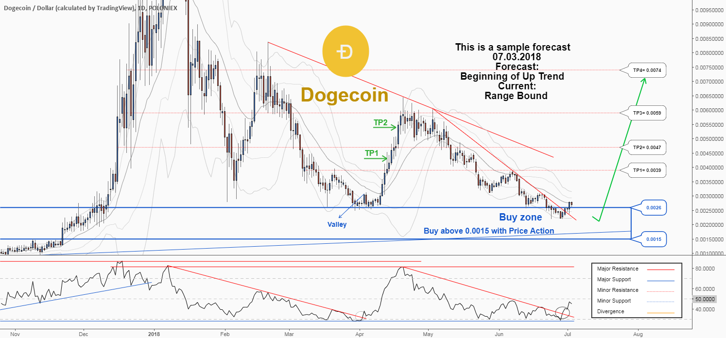A trading opportunity to buy in DOGEUSD