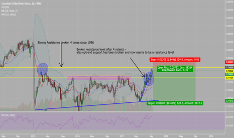 CADCHF: Short position on CADCHF